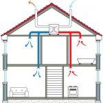 Hővisszanyerős szellőztető rendszer előnyös tulajdonságai